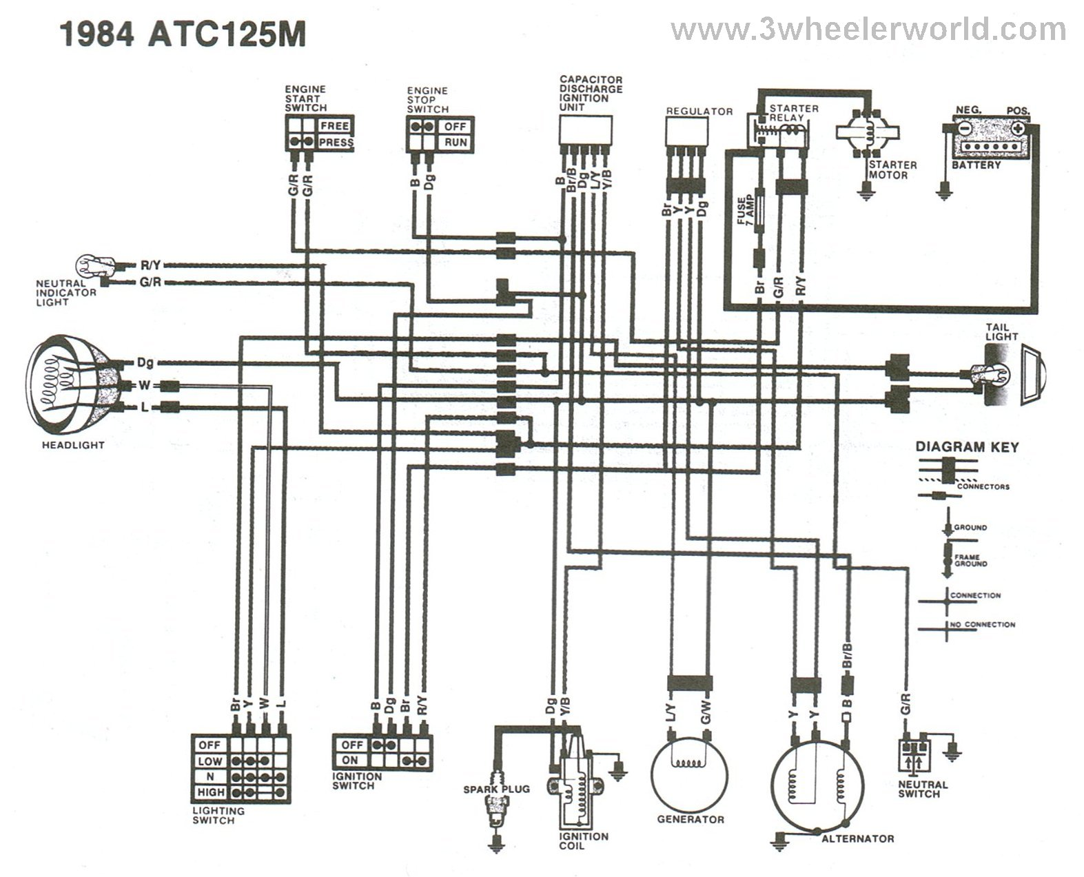 3wheeler world honda atc wiring diagrams atc125m 1984
