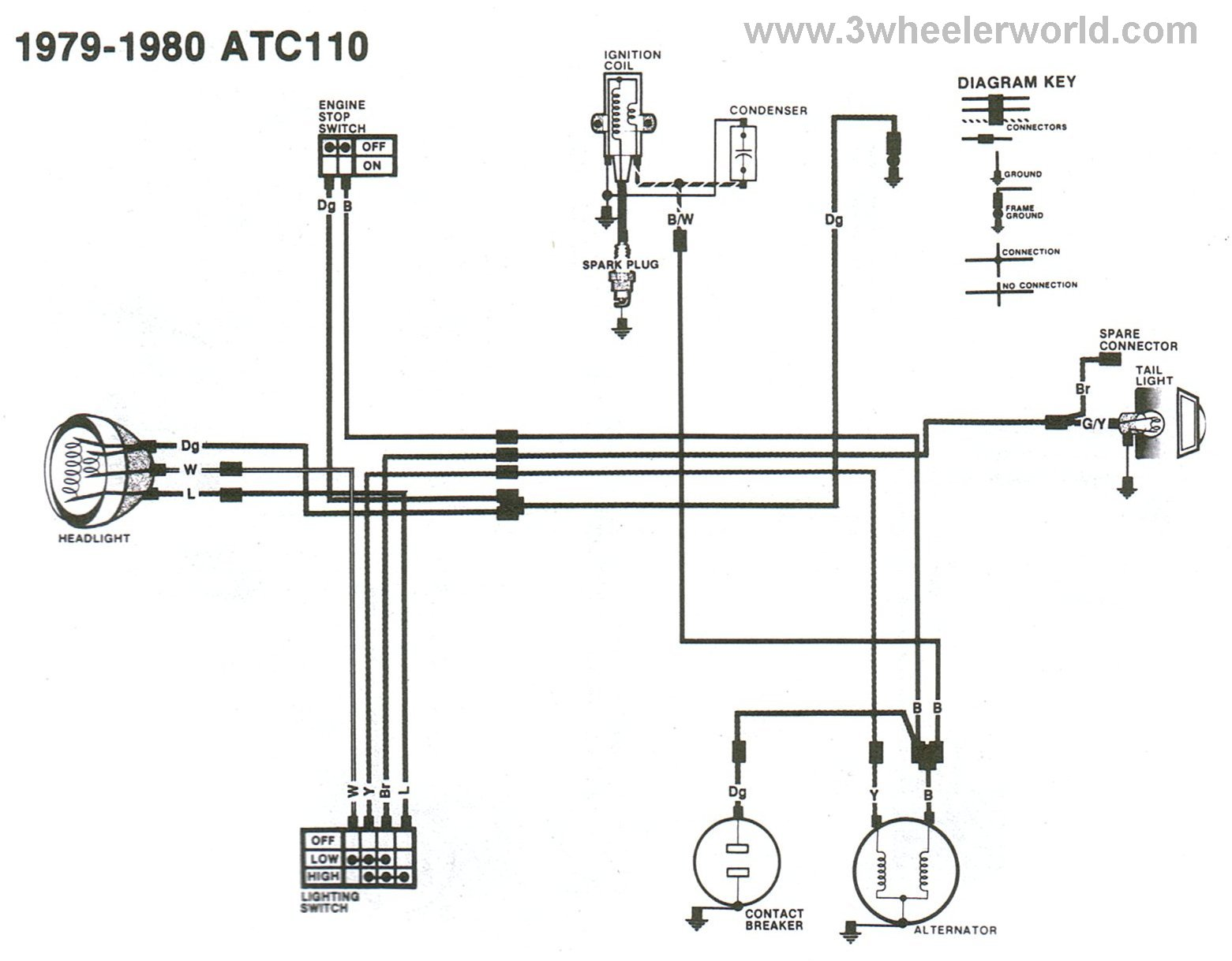 3 wheeler world tech help honda wiring diagrams atc110 1979 thru 1980