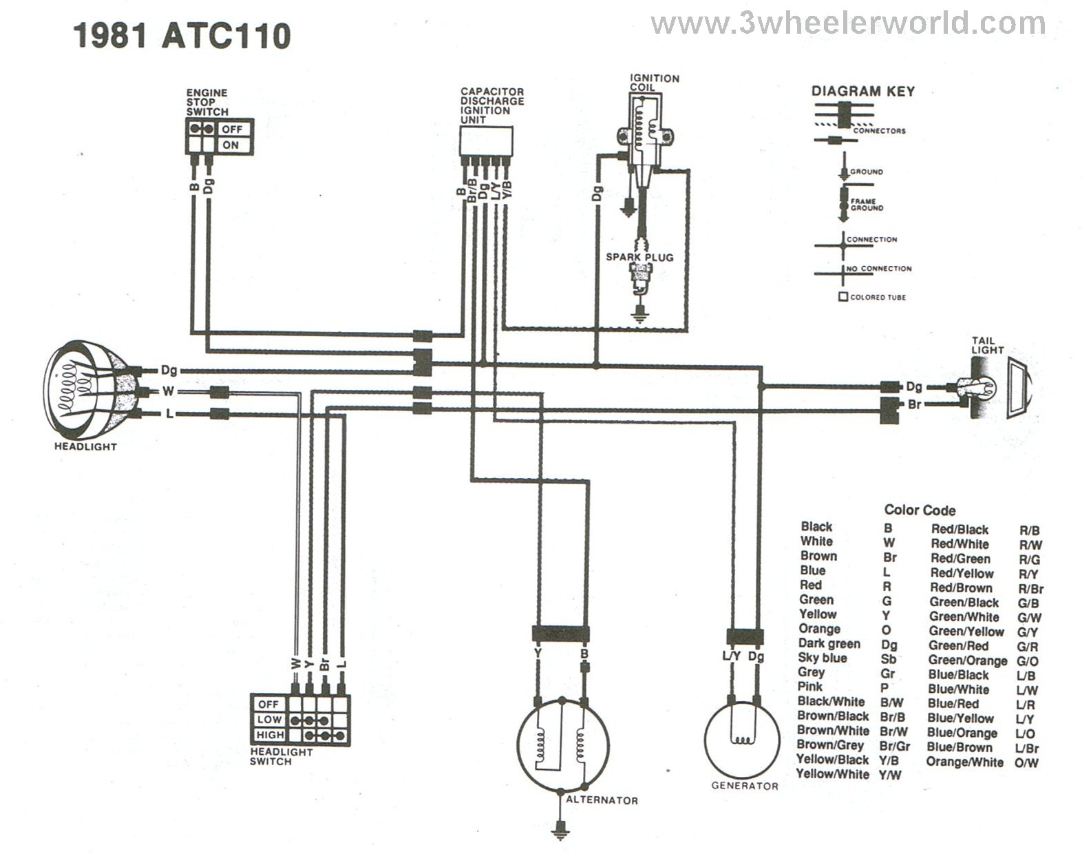 ATC110x81 3 wheeler world tech help honda wiring diagrams wiring diagram for 1984 honda atc 70 at honlapkeszites.co