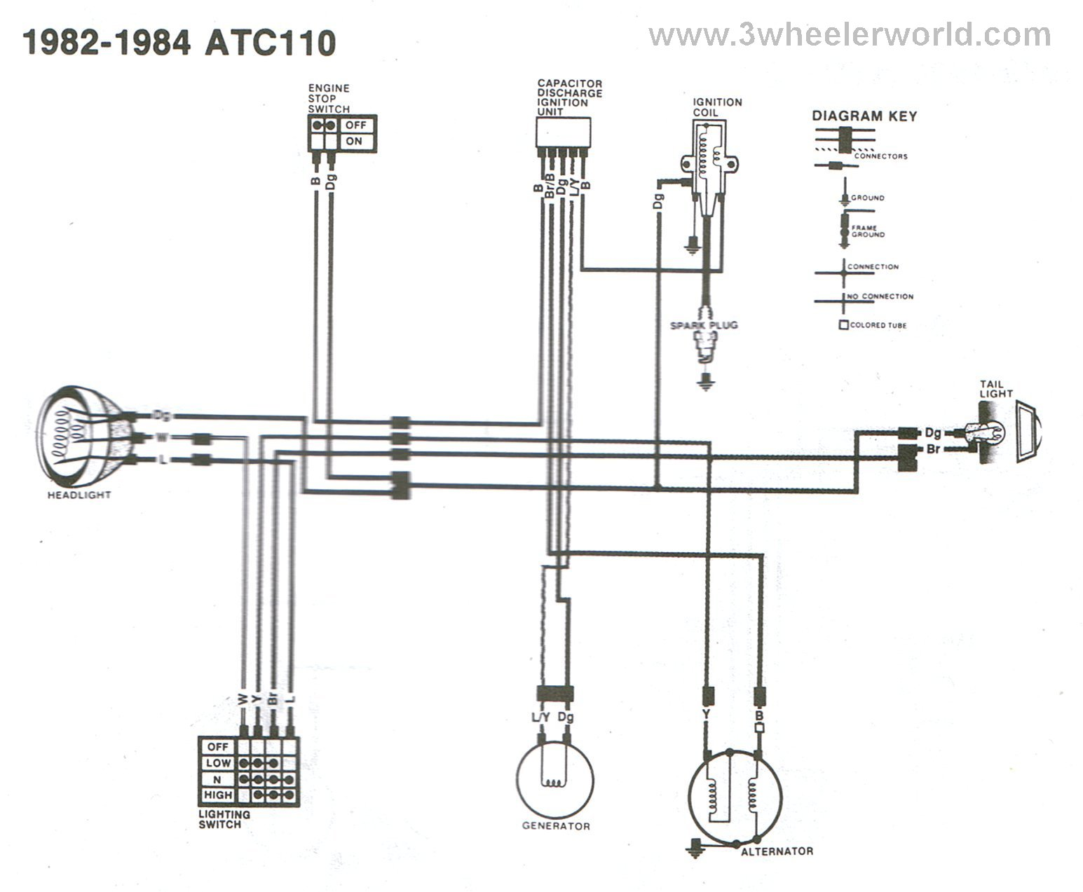 3 Wheeler World Tech Help Honda Wiring Diagrams 125s Diagram Atc110 1982 Thru 1984