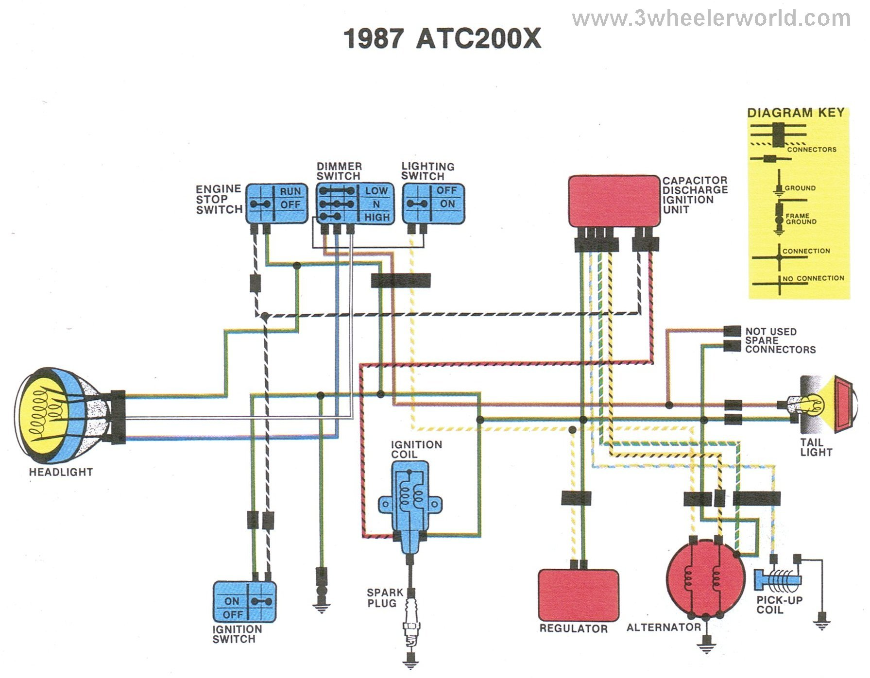ATC200Xx87 3 wheeler world tech help honda wiring diagrams wiring diagram for honda atc 200 at bayanpartner.co