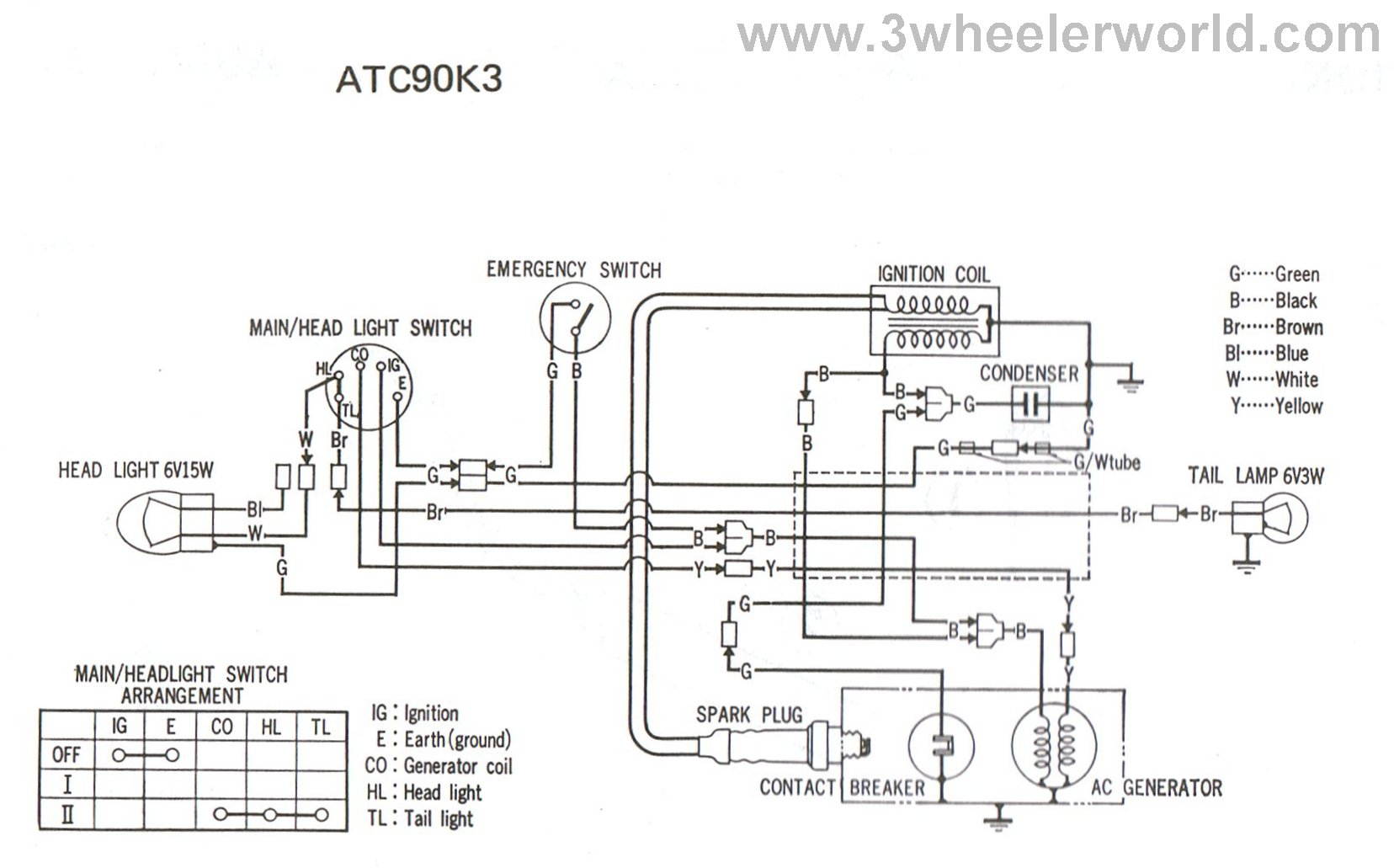 3 Wheeler World Tech Help Honda Wiring Diagrams 87 Klf 300 Atc90 K3 Factory Diagram